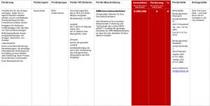 Fördermittel – NRW.Innovationsdarlehen