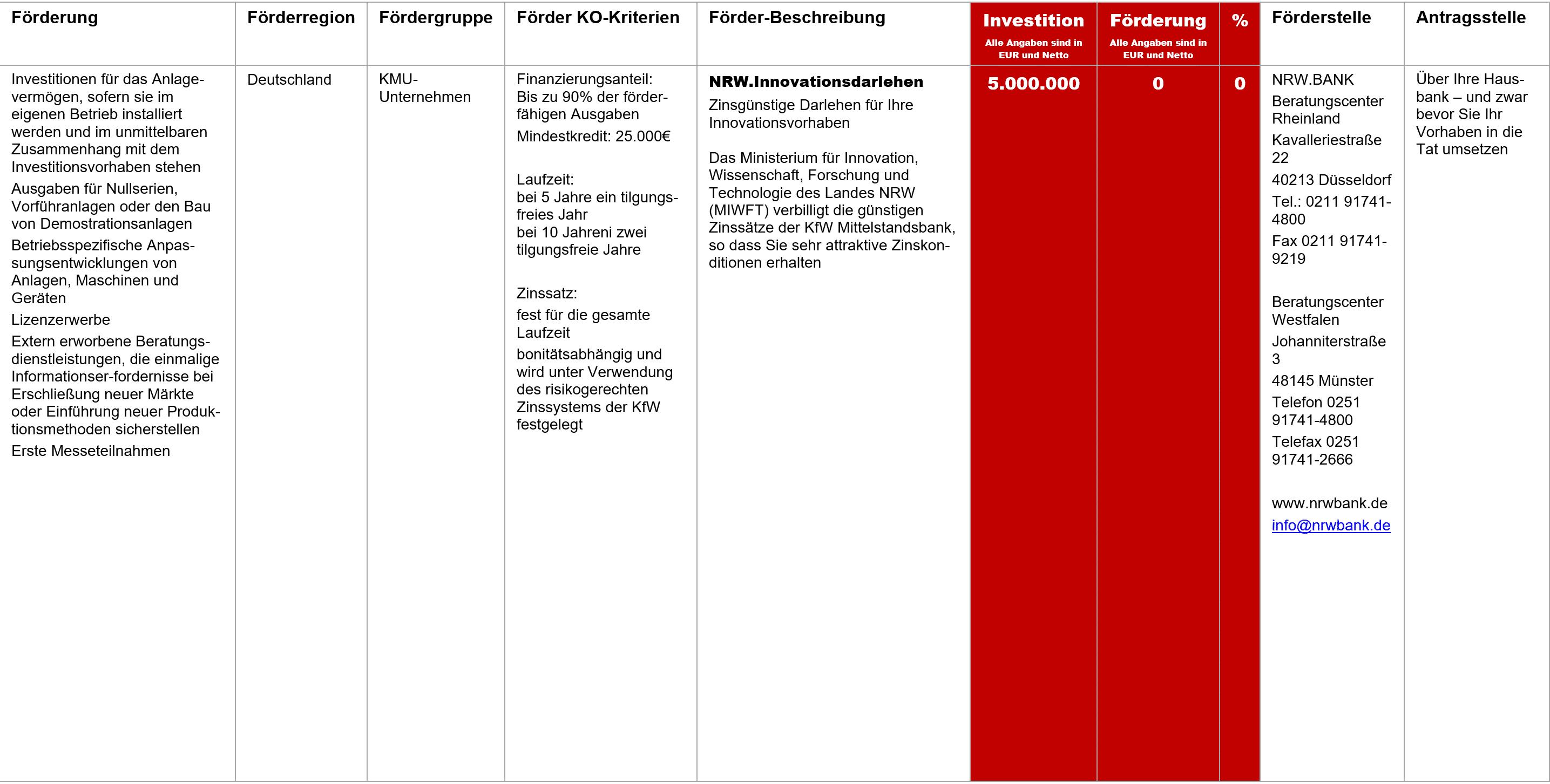 NRW Bank Innovationsdarlehen, Fördermittel – NRW.Innovationsdarlehen
