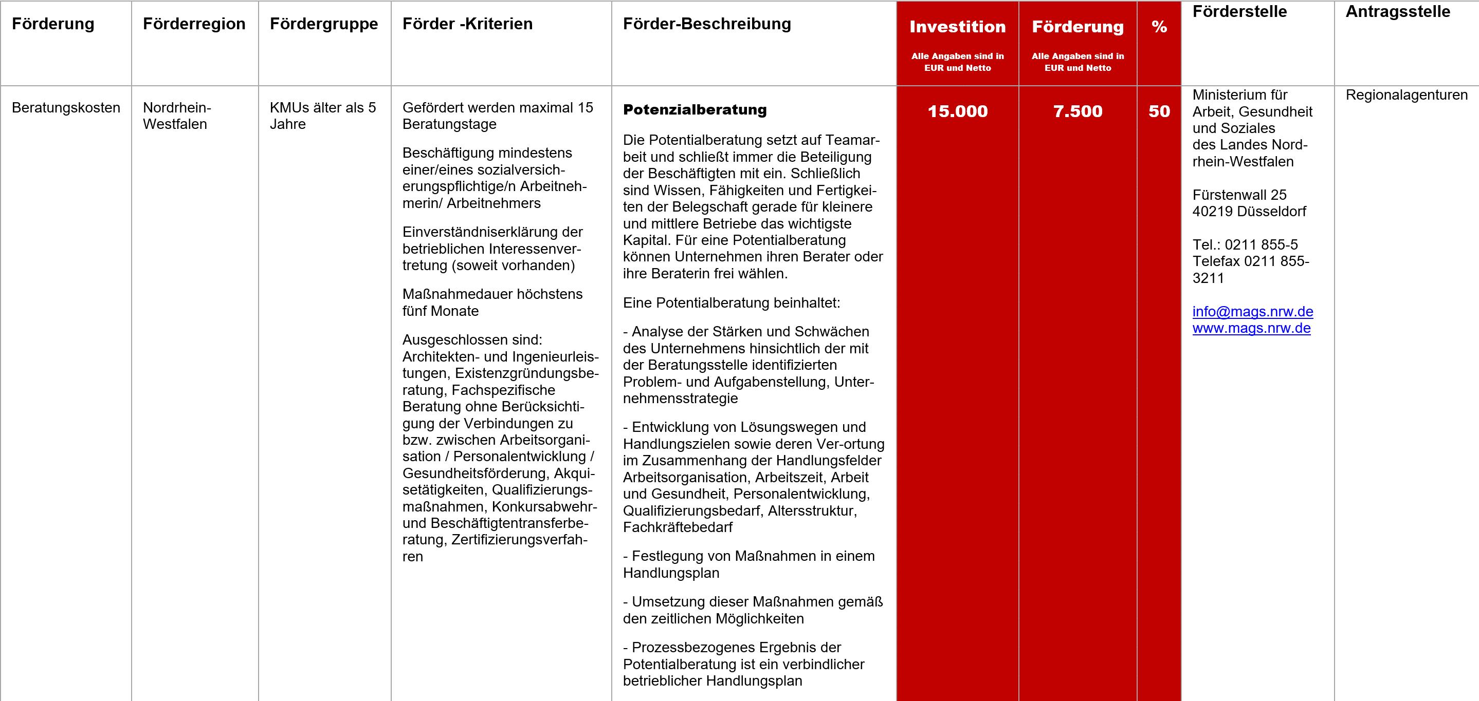Potenzialberatung NRW, Fördermittel – Potenzialberatung NRW