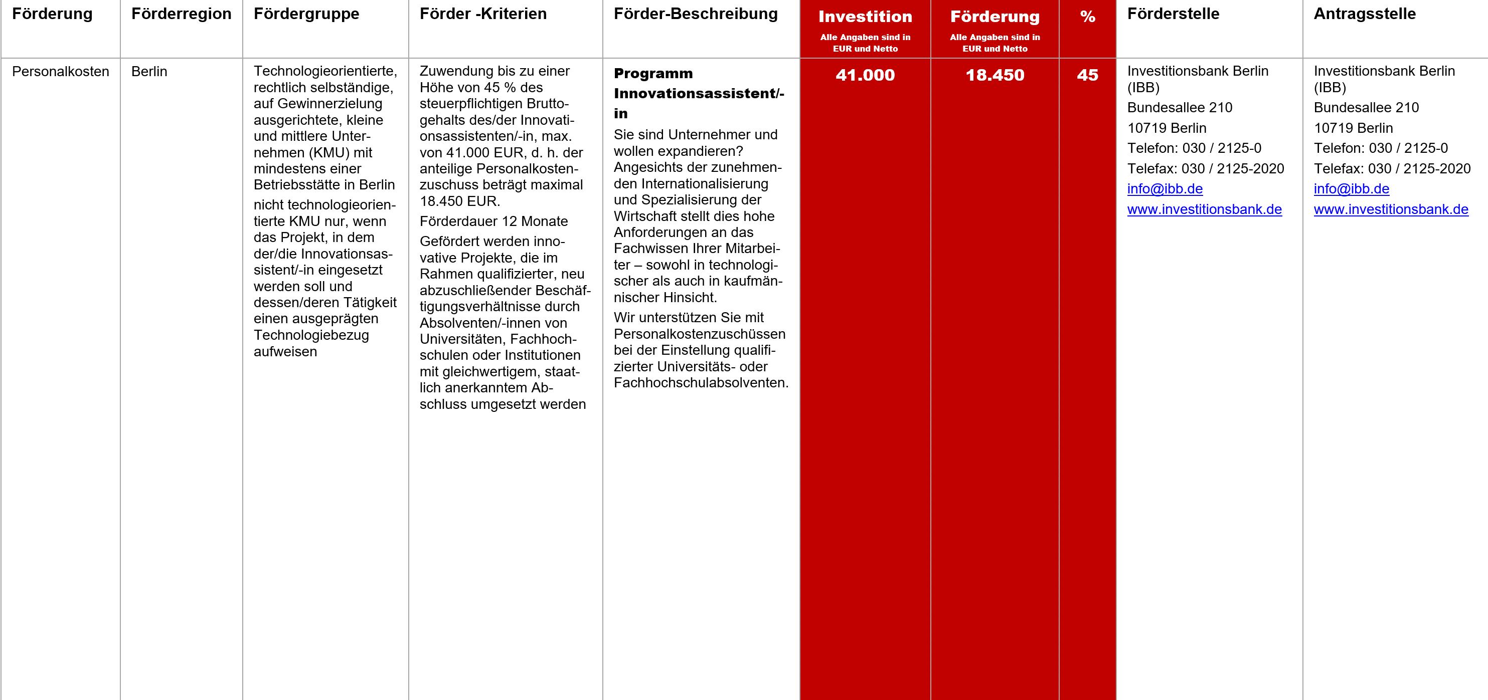Programm Innovationsassistent, Fördermittel – Programm Innovationsassistent/-in