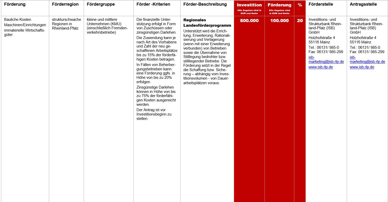 Regionales Landesförderprogramm, Fördermittel – Regionales  Landesförderprogramm