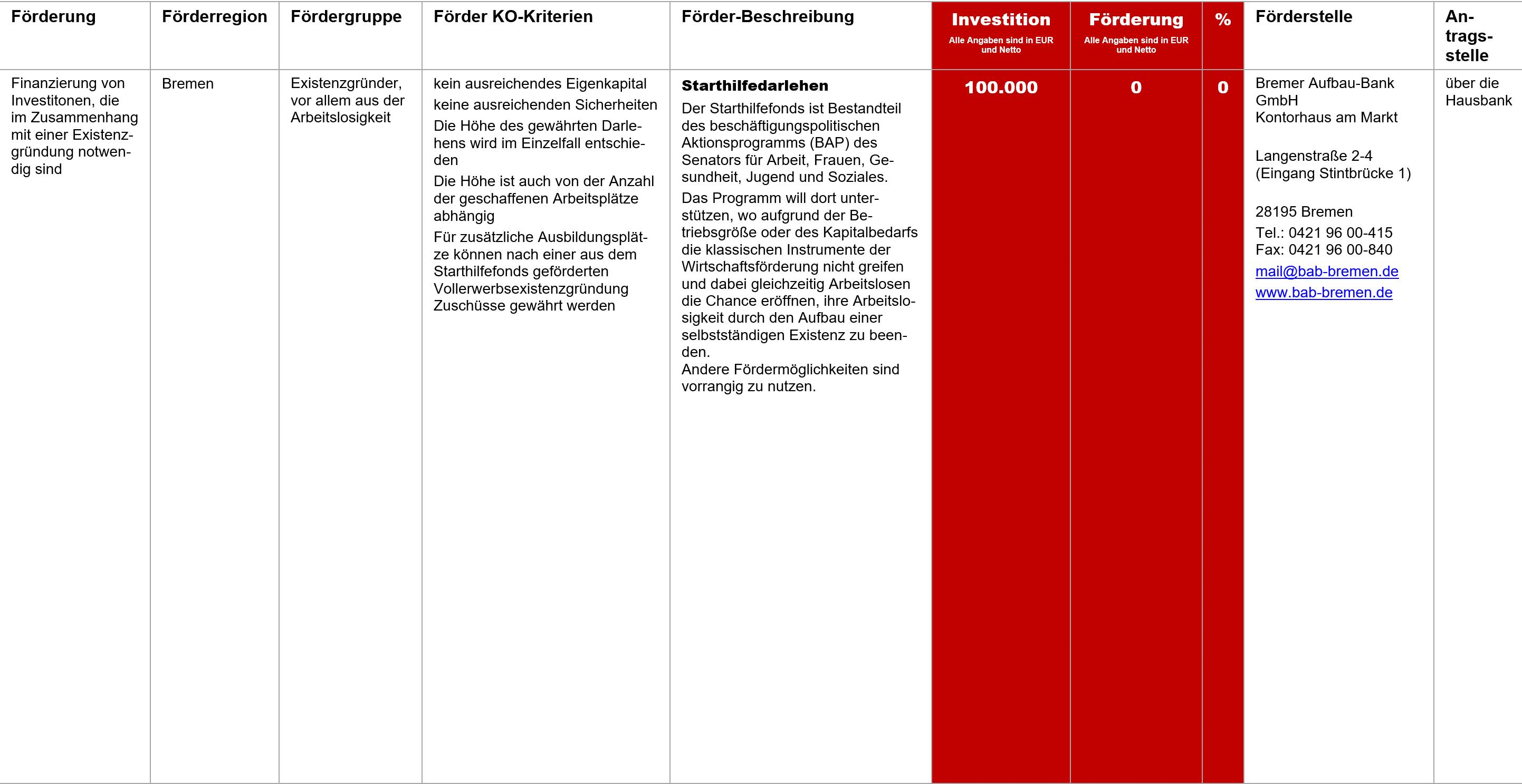 Starthilfedarlehen Bremen, Fördermittel – Starthilfedarlehen Bremen