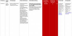 Fördermittel – NRW.BANK Mittelstandskredit