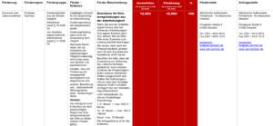 Fördermittel – Zuschüsse für Existenzgründungen aus der Arbeitslosigkeit