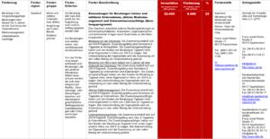 Fördermittel – Zuwendungen für Beratungen kleiner und mittlerer Unternehmen