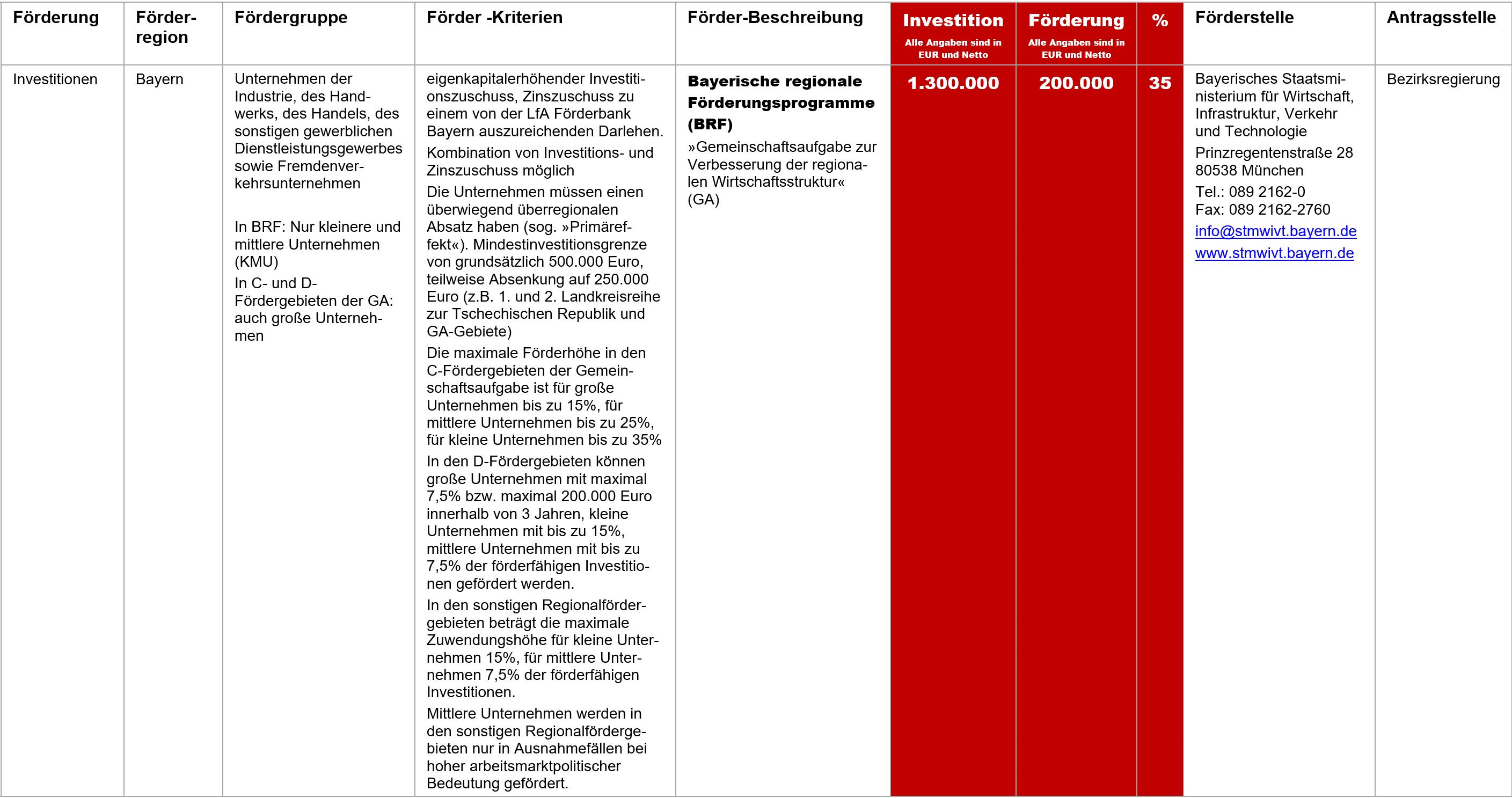 BRF, Fördermittel – BRF