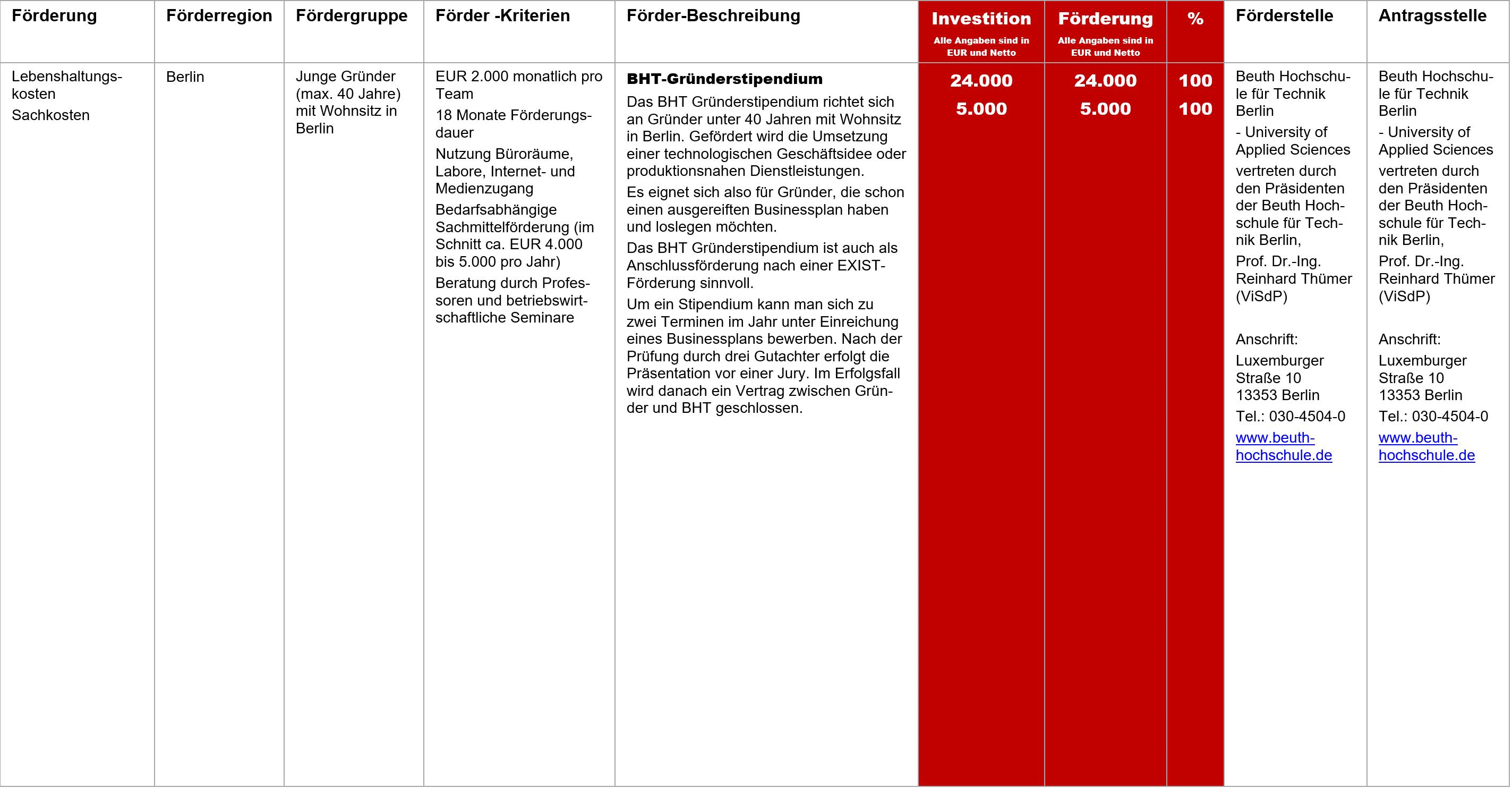 BHT-Gründerstipendium, Fördermittel – BHT-Gründerstipendium