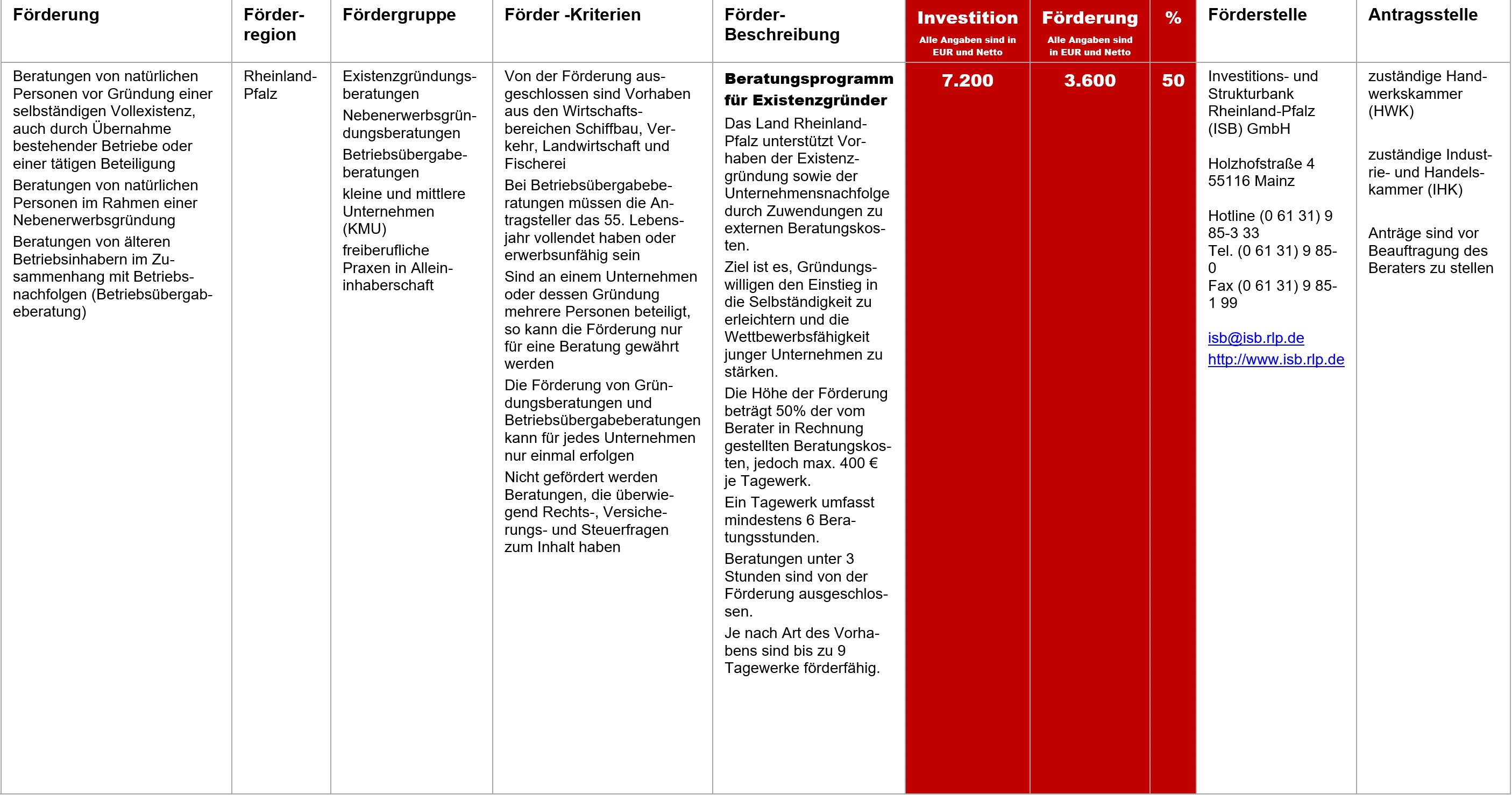 Beratungsprogramm für Existenzgründer, Fördermittel – Beratungsprogramm für Existenzgründer