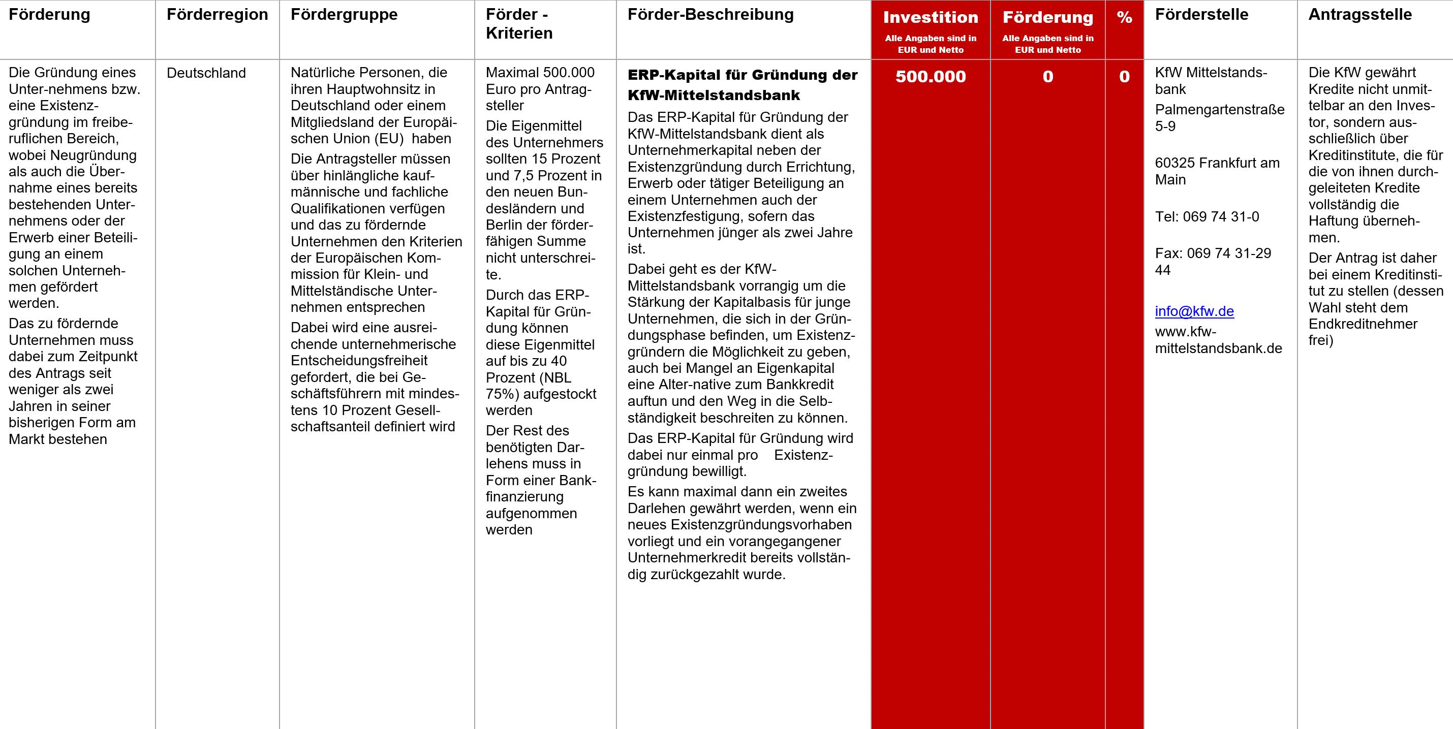 ERP Kapital für Gründung der KfW-Mittelstandsbank, Fördermittel – ERP-Kapital für Gründung der KfW-Mittelstandsbank