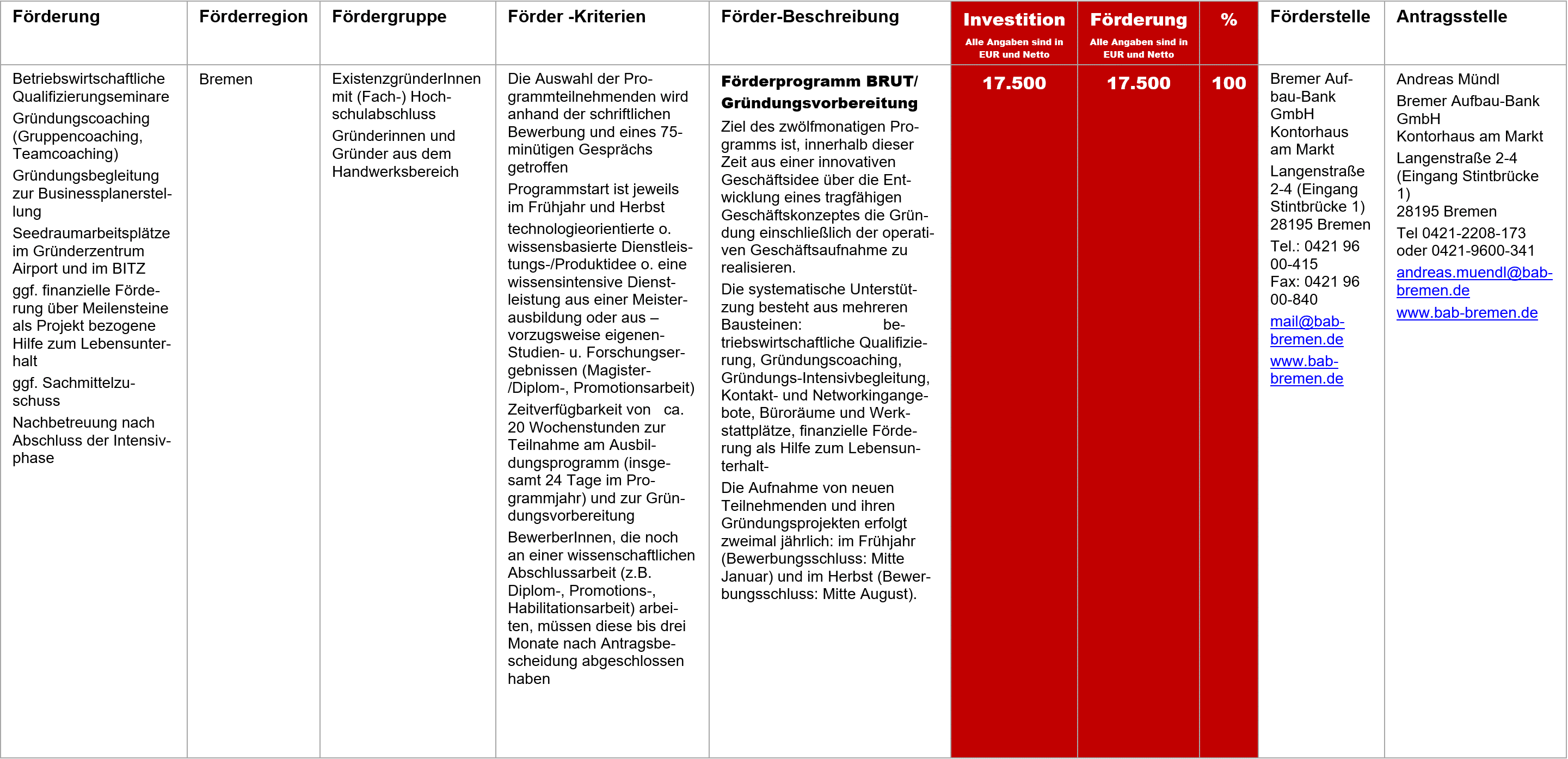 BRUT Gründungsvorbereitung, Fördermittel – BRUT/ Gründungsvorbereitung