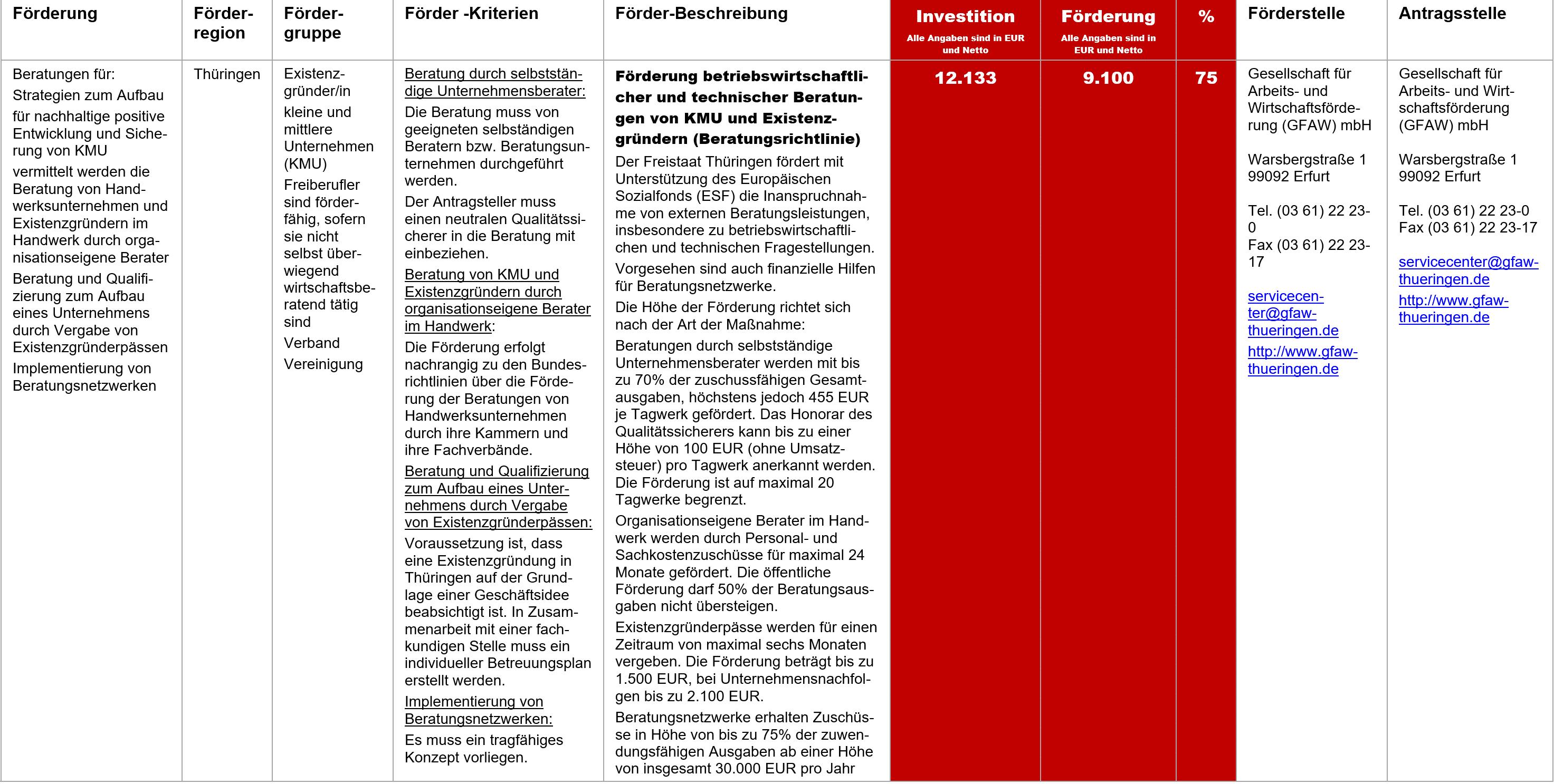 Förderung betriebswirtschaftlicher und technischer Beratungen, Fördermittel – Förderung betriebswirtschaftlicher und technischer Beratungen von KMU und Existenzgründern (Beratungsrichtlinie)
