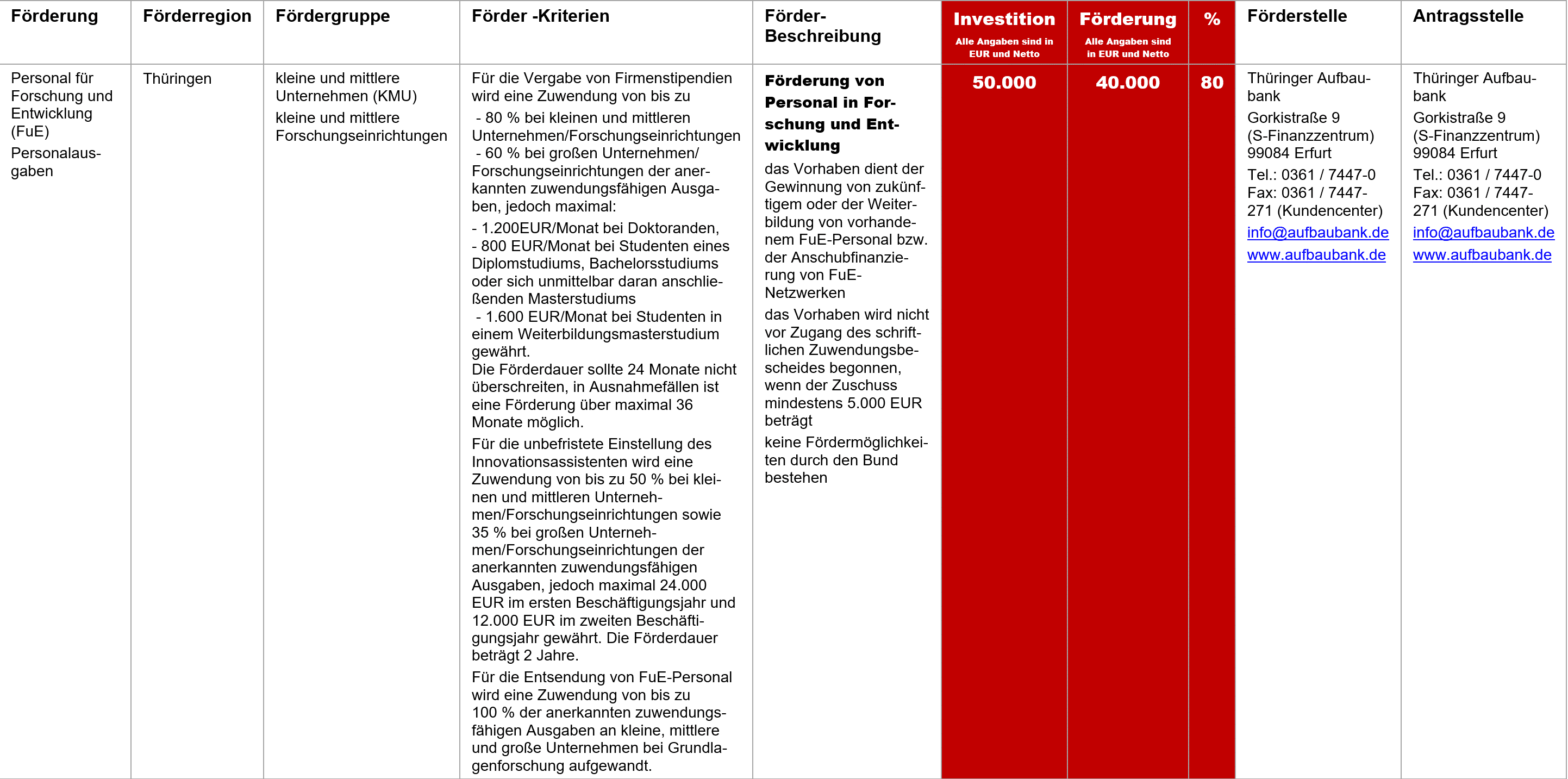 Förderung Personal Forschung und Entwicklung, Fördermittel – Förderung von Personal in Forschung und Entwicklung