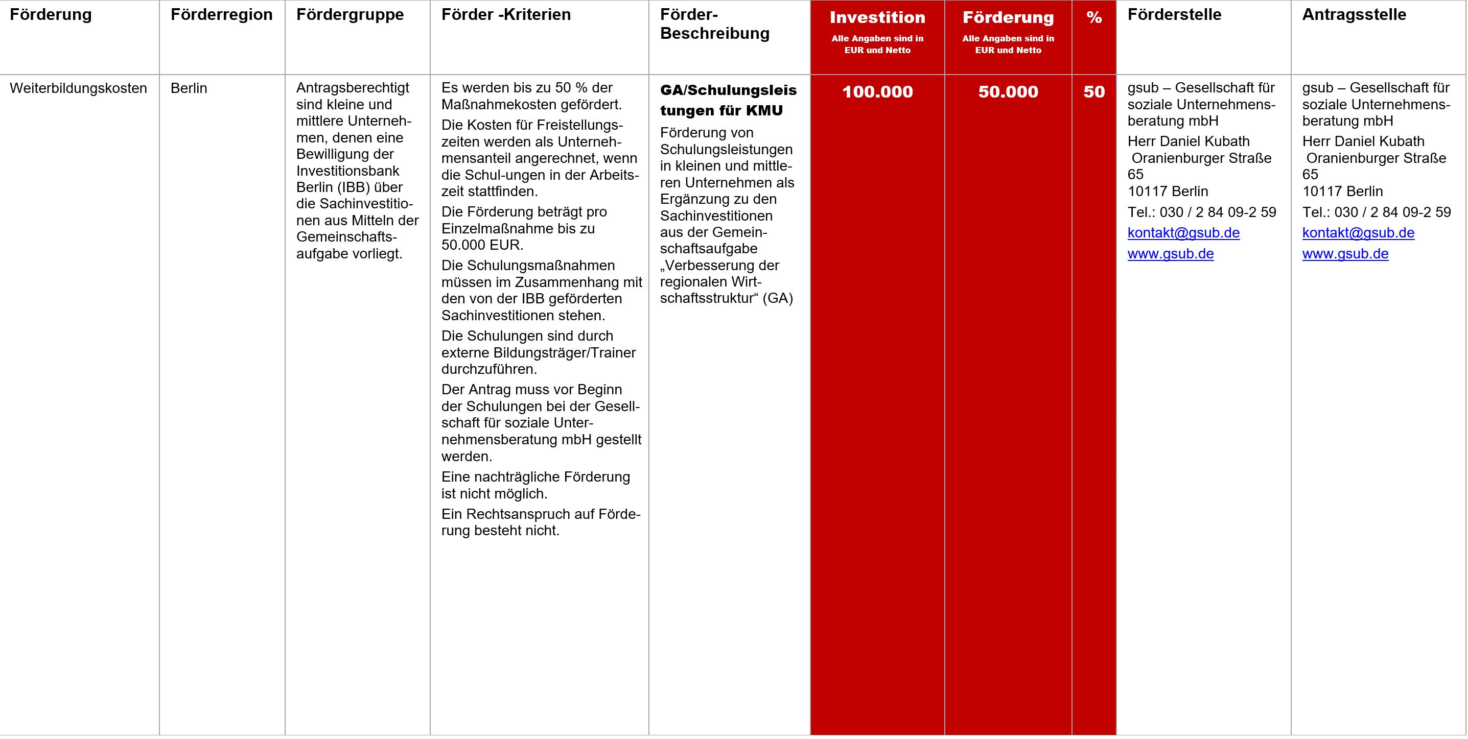 GA Schulungsleistungen KMU, Fördermittel – GA/Schulungsleistungen für KMU