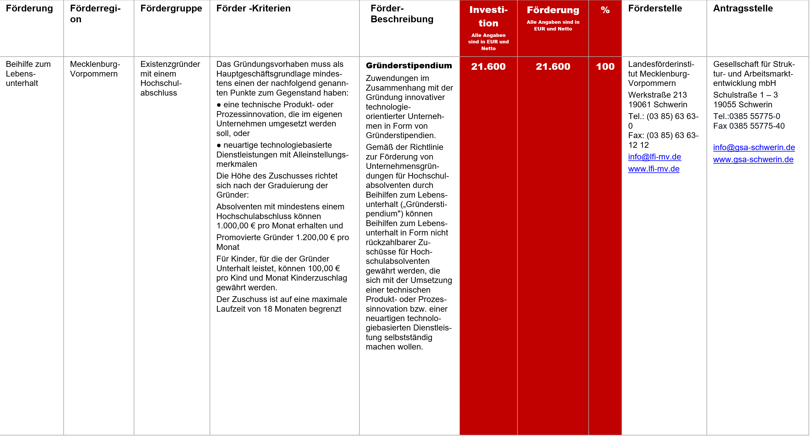 Gründerstipendium, Fördermittel – Gründerstipendium