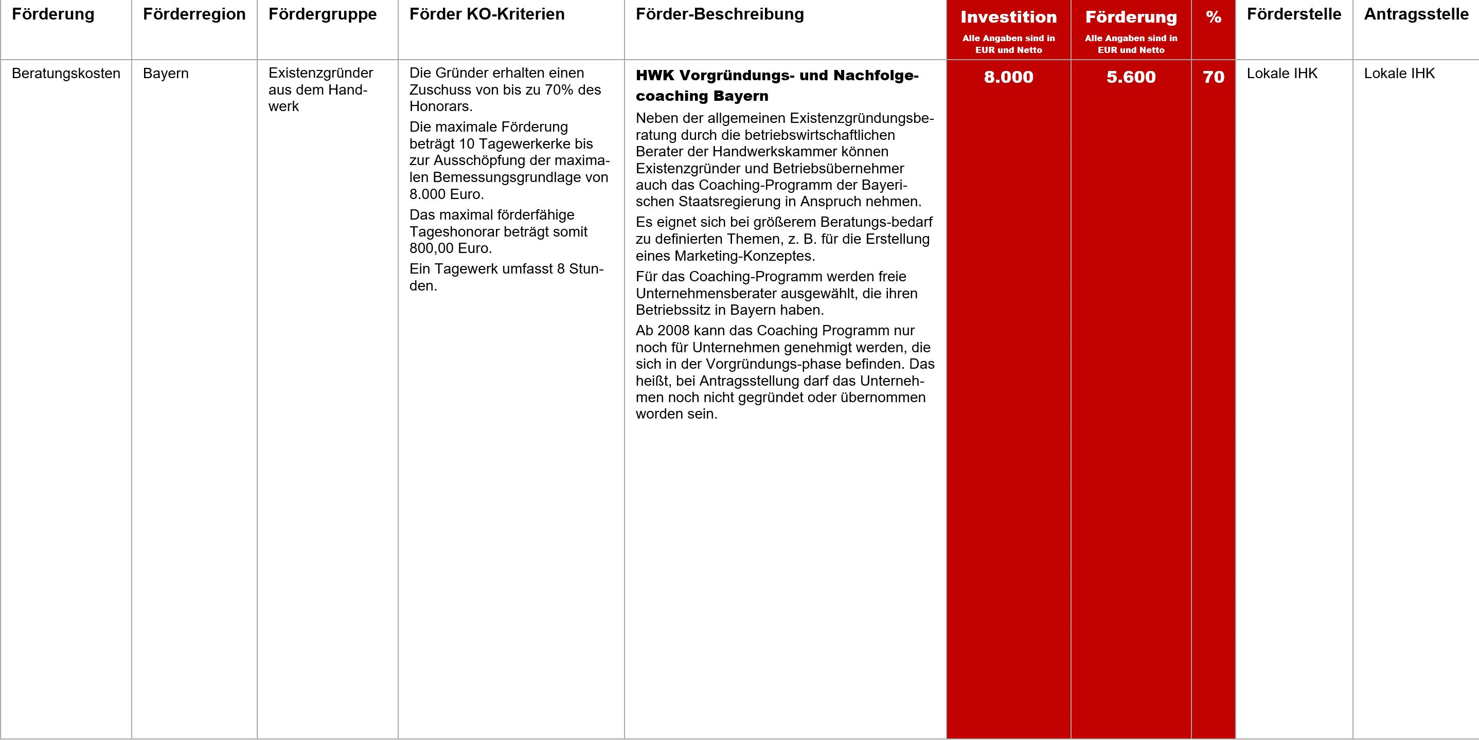 HWK Vorgründungs- und Nachfolgecoaching Bayern, Fördermittel – HWK Vorgründungs- und Nachfolgecoaching Bayern