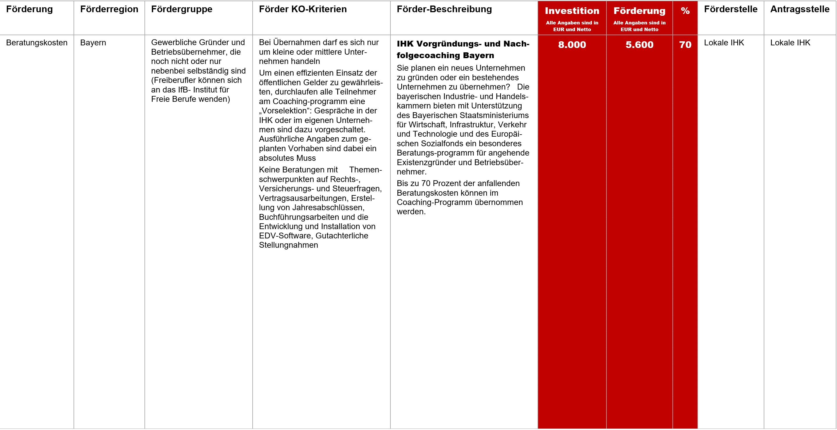IHK Vorgründungs- und Nachfolgecoaching Bayern, Fördermittel – IHK Vorgründungs- und Nachfolgecoaching Bayern