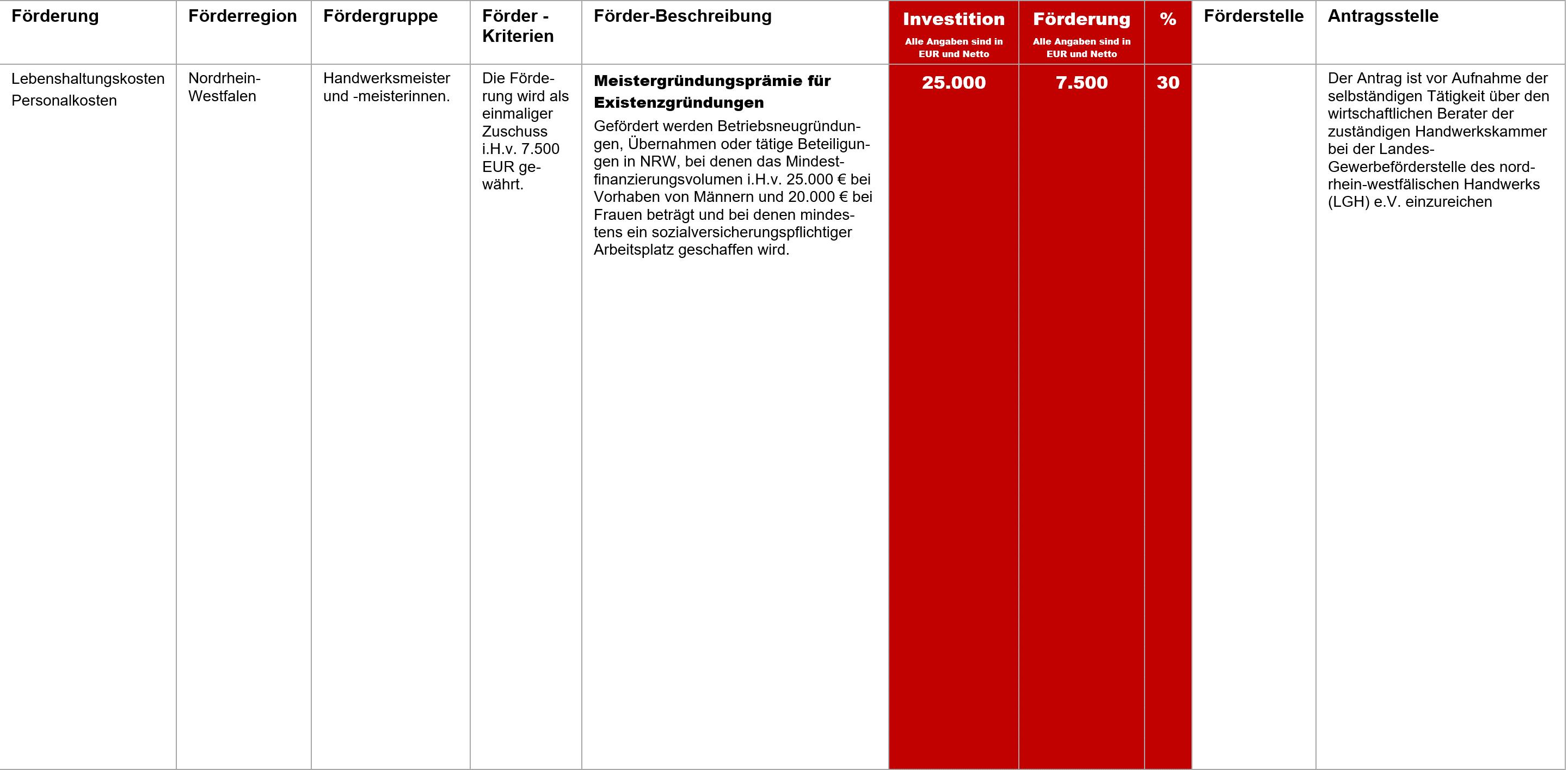 Meistergründungsprämie NRW, Fördermittel – Meistergründungsprämie für Existenzgründungen NRW