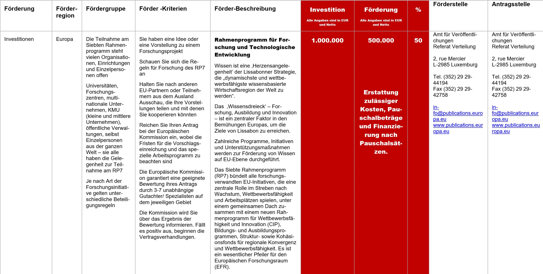 Rahmenprogramm für Forschung und Technologische Entwicklung, Fördermittel – Rahmenprogramm für Forschung und Technologische Entwicklung