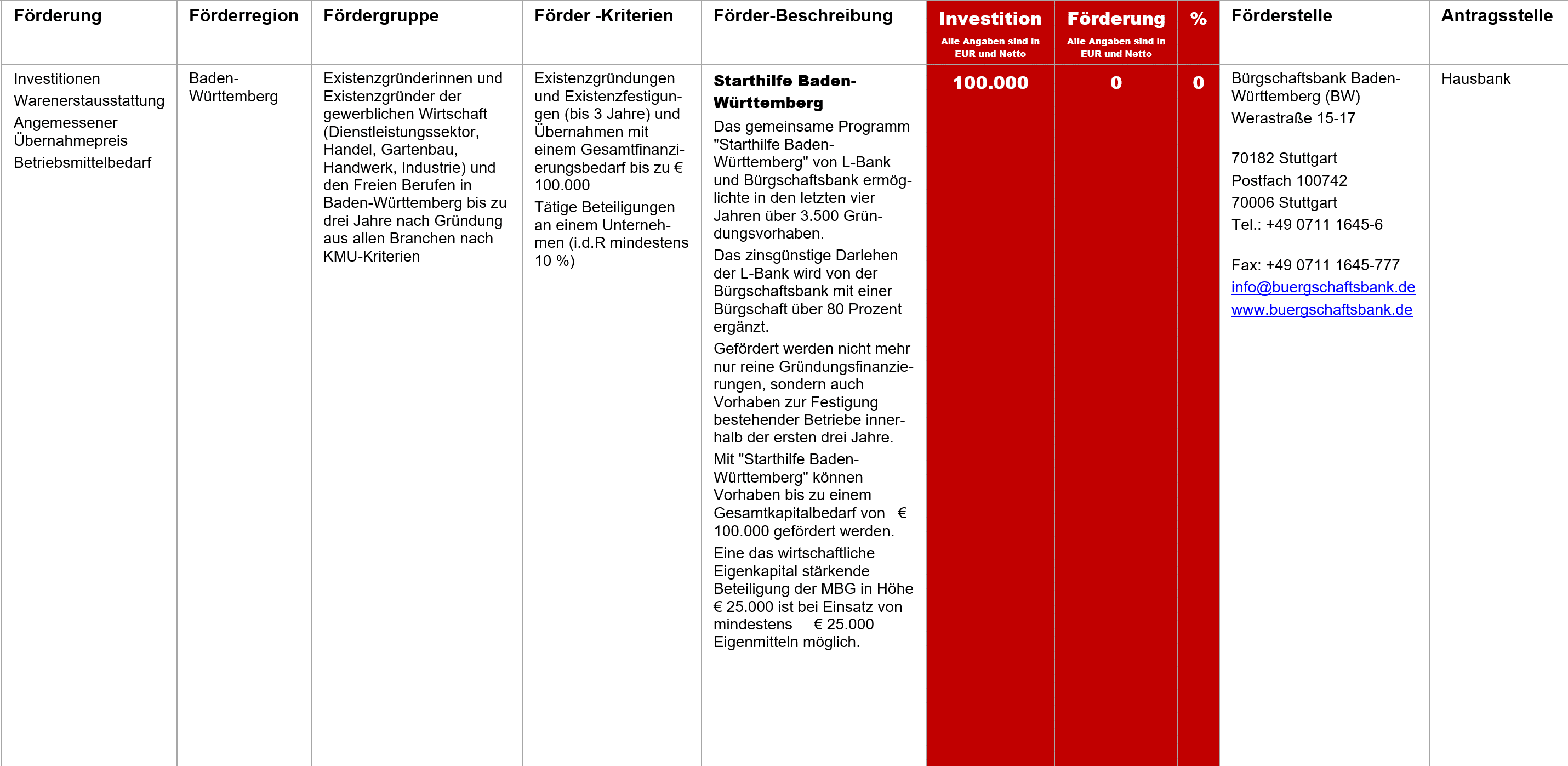 Starthilfe Baden-Württemberg, Fördermittel – Starthilfe Baden-Württemberg