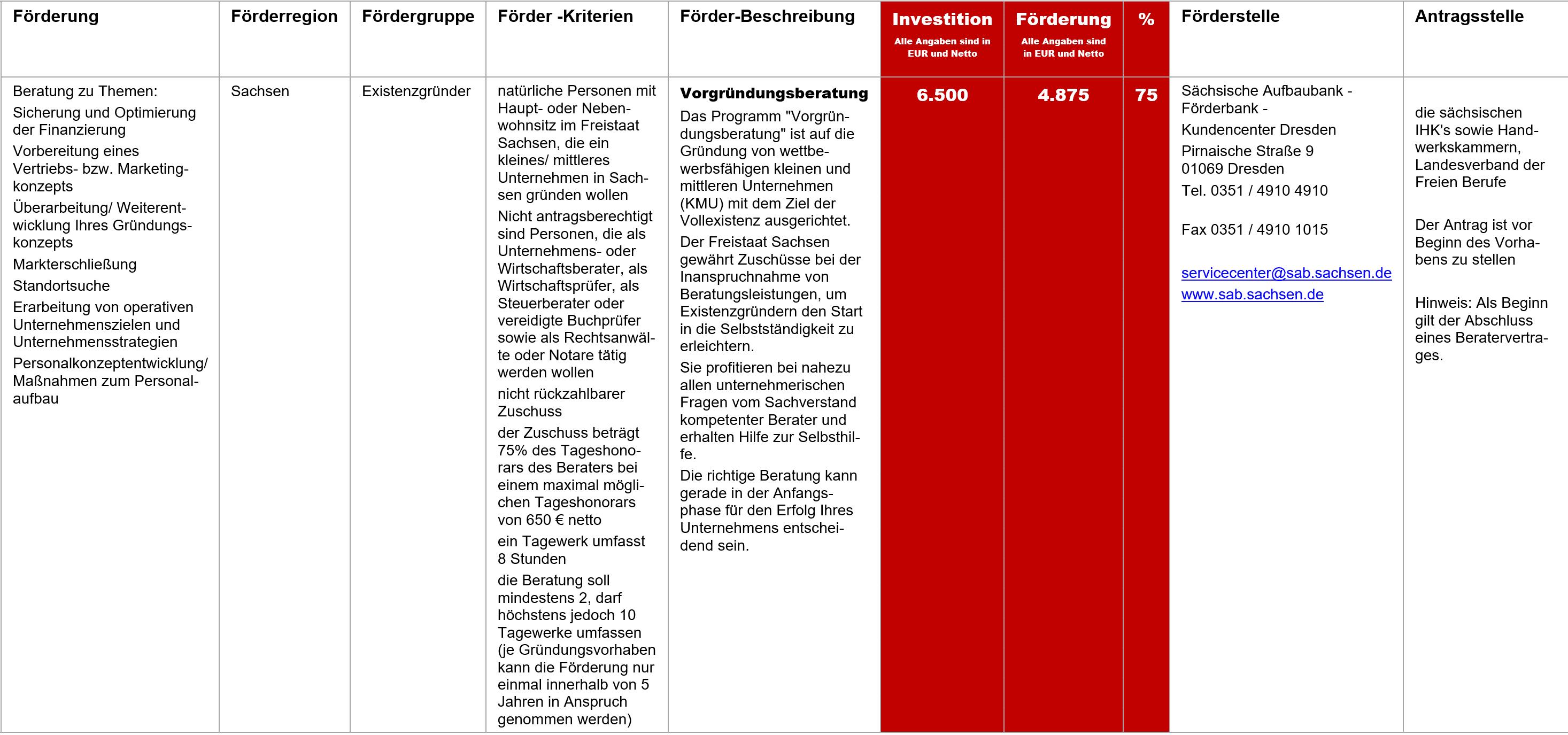 Vorgründungsberatung Sachsen, Fördermittel – Vorgründungsberatung Sachsen