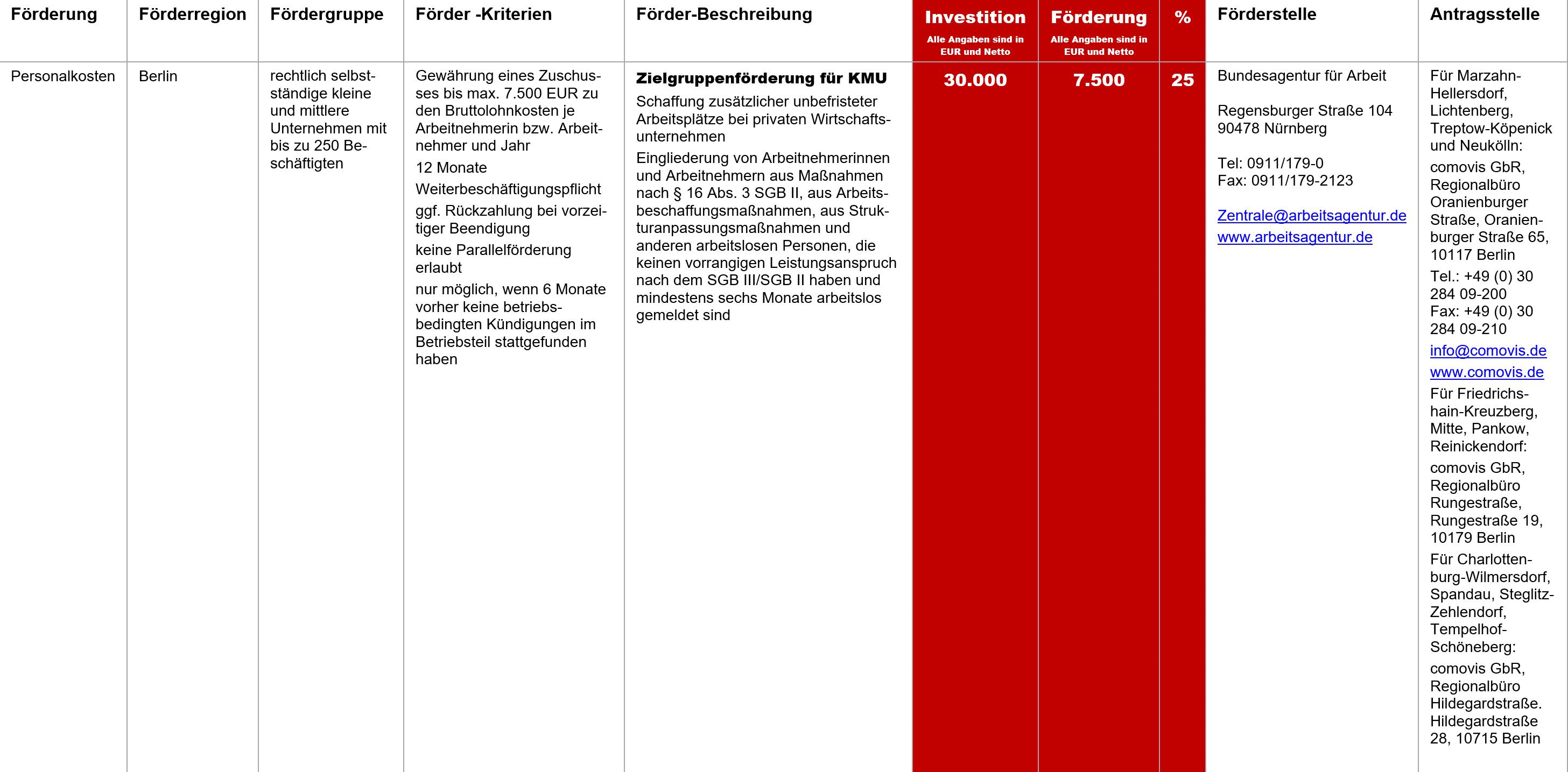 Zielgruppenförderung KMU, Fördermittel – Zielgruppenförderung für KMU