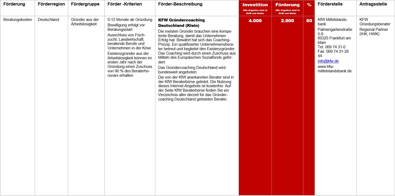 KFW Gründercoaching Deutschland Klein, Fördermittel – KFW Gründercoaching  Deutschland (Klein)