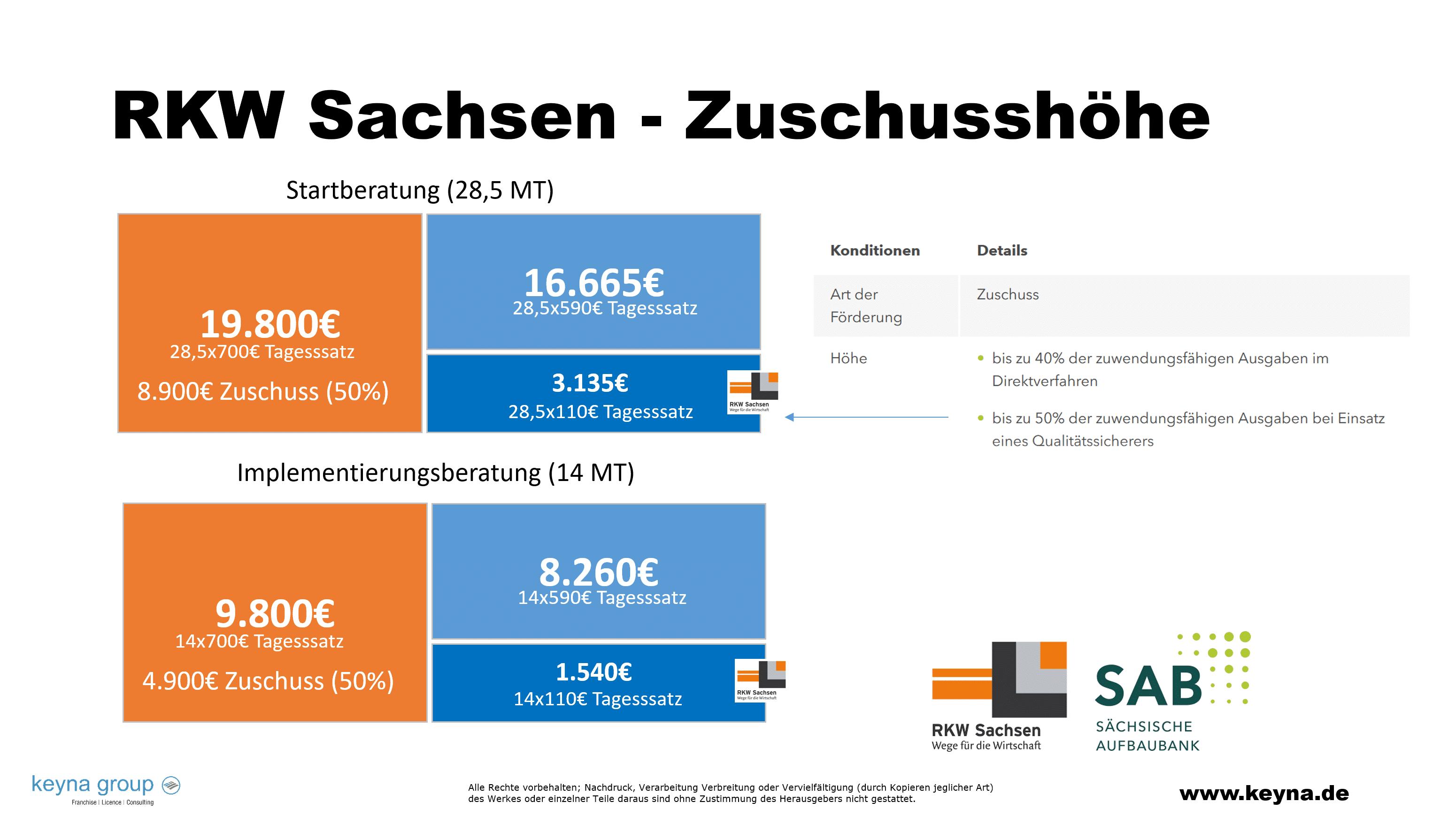 RKW, Übersicht Förderprogramm RKW Betriebsberatung Zuschuss Sachsen