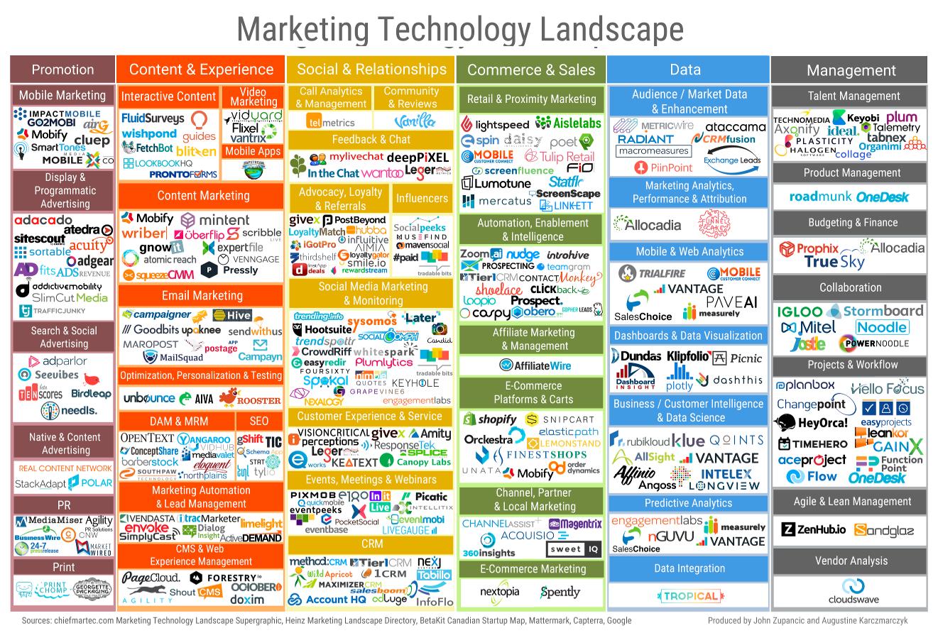 Online Marketing kleine Unternehmen, Online Marketing für kleine Unternehmen (KMU) ohne Marketingabteilung